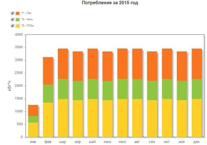 График потребления клиентом электроэнергии