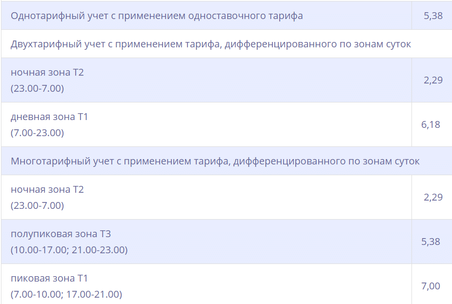 Тарифы на электроэнергию в Московской области