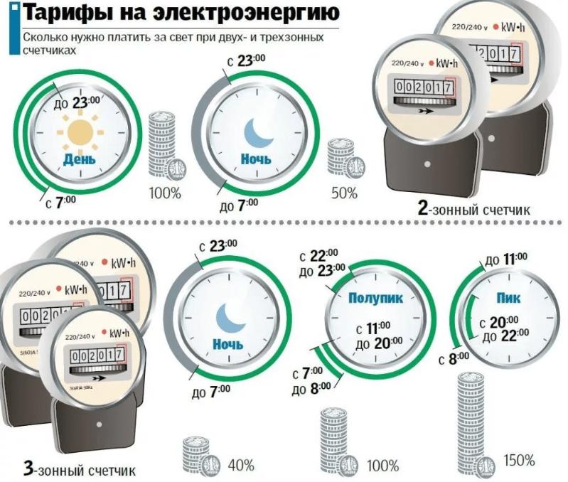 тарифы на электроэнергию с примерами