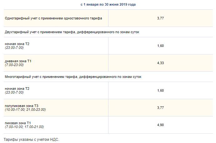 Тарифные планы с С электрическими плитками с 01.01 по 30.06 2019 год