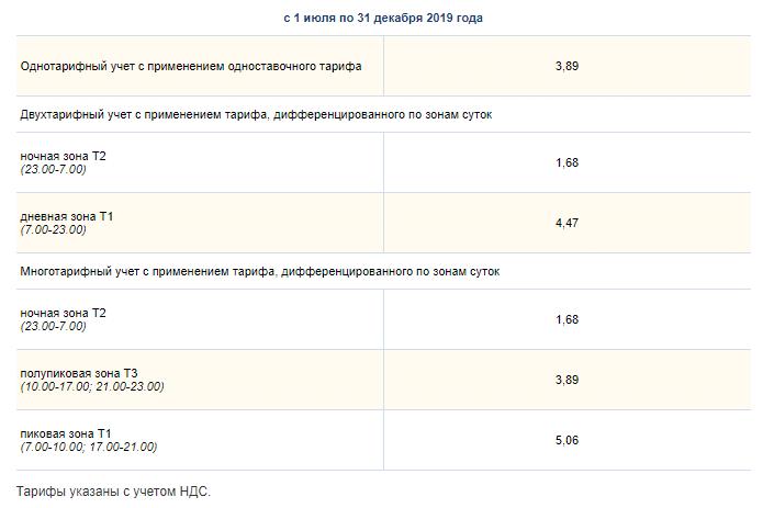 Продолжения таблицы с 01.07 по 31.12 2019 года