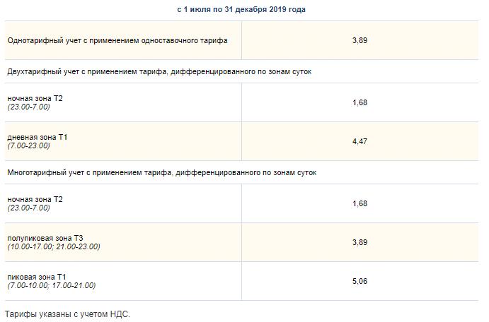 Продолжения таблицы тарифов в сельской местности с 01.07 по 31.12 2019 года