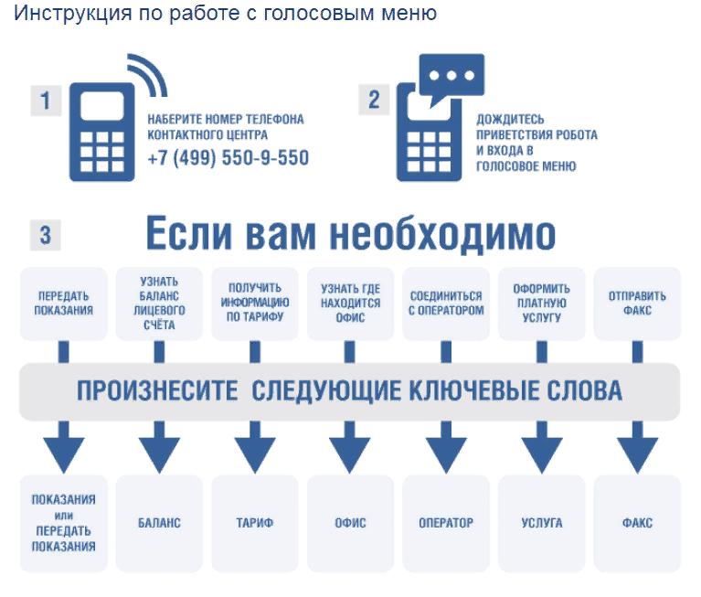 Инструкция для обращения в контактный центр
