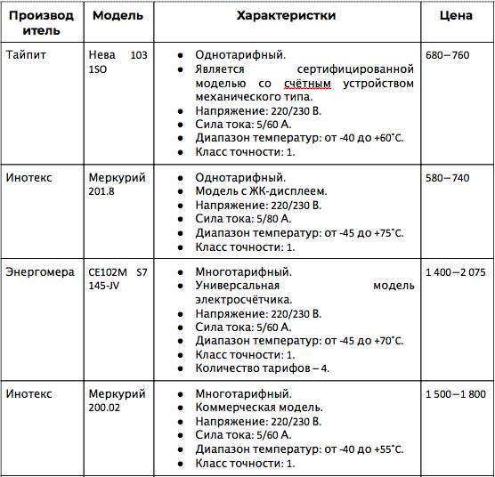 Таблица сравнений характеристик устройств