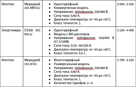 Продолжения таблицы сравнений характеристик устройств