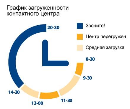 График загруженности контактного центра