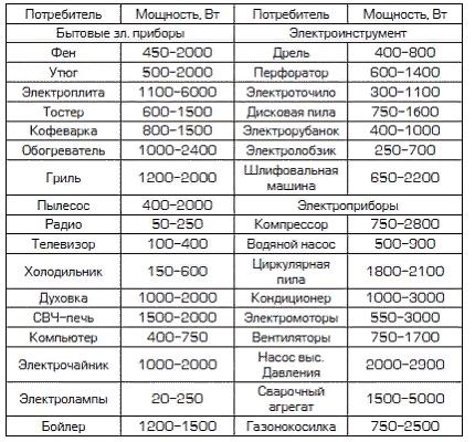 Таблица для вычисления количества киловатт энергии